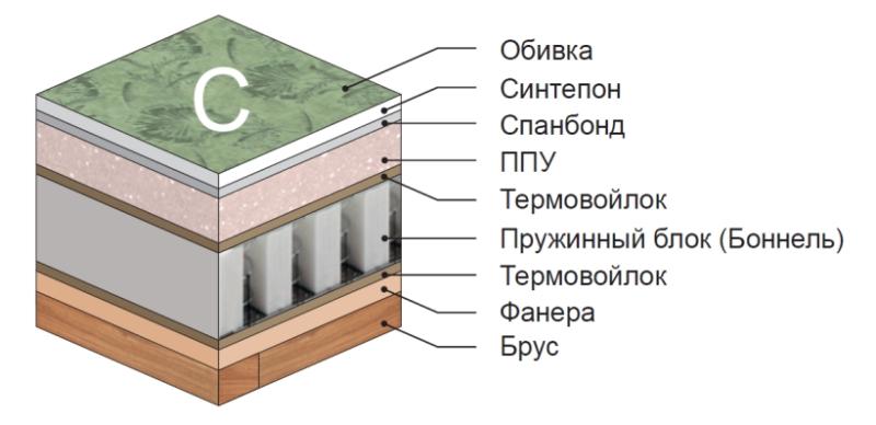 фасады для кухни тверь